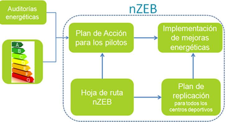 Actividades realizadas en el proyecto STEP-2-SPORT