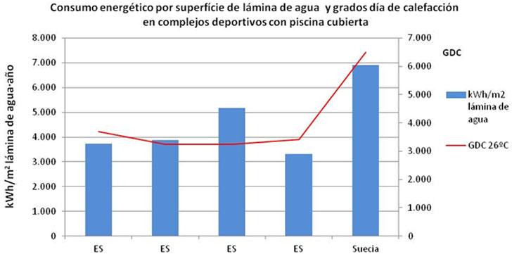 Consumo energético en función de la superficie de la lámina del vaso de agua y grados días de calefacción en complejos deportivos con piscina cubierta de España y de Suecia