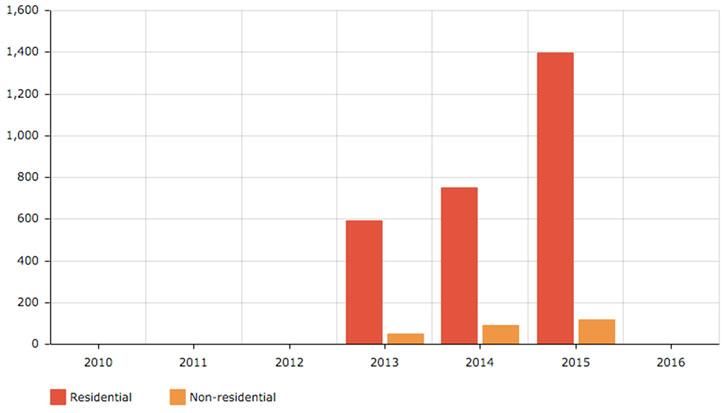 Evolución del número de certificados energéticos registrados de edificios residenciales y no residenciales en España. Estimación realizada por ZEBRA2020 según año: 2013 ß Junio 2013 a Enero 2014, 2014 ß Febrero a Diciembre 2014, 2015 ß Enero a Julio 2015 (Fuente: ZEBRA2020 – Data Tool)