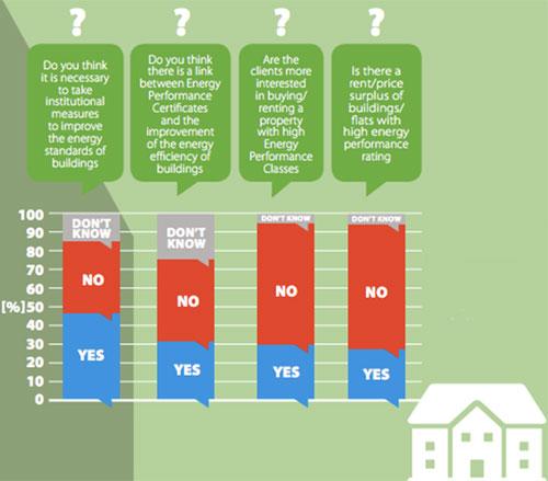 Resumen de respuestas de SI/NO seleccionadas de la encuesta realizada a agentes de propiedad en Europa (Fuente: Póster de ZEBRA2020 presentado en WSED – Wels (Austria)