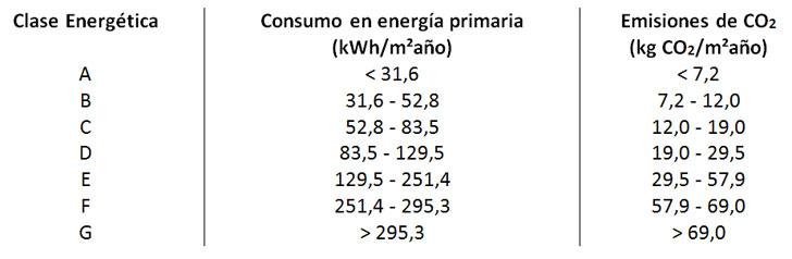 Valores medios ponderados aproximados sobre los límites de consumo en energía primaria y emisiones de CO2 según clase de etiqueta energética en España. Estimación realizada por ZEBRA2020 según valores de los edificios de referencia y ponderando el stock de viviendas de 2014. Desviaciones estándar para valores de consumo: 31,6 ± 13,0 / 52,8 ± 19,3 / 83,5 ± 28,3 / 129,5 ± 42,2 / 251,4 ± 70,5 / 295,3 ± 94,4. Desviaciones estándar para valores de emisiones: 7,2 ± 2,9 / 12,0 ± 4,3 / 19,0 ± 6,3 / 29,5 ± 9,4 / 57,9 ± 14,9 / 69,0 ± 19,2 (fuente: ZEBRA2020 – Data Tool)