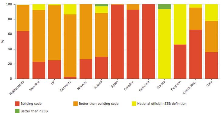 """Distribución de viviendas nuevas en 2014 en Europa de acuerdo a la metodología """"nZEB Radar"""". Datos de España: categoría 2 (amarillo) - 0,03% (edificios certificados Passivhaus en 2014 en España) y categoría 4 (rojo) - 99,97% (demás viviendas nuevas construidas en 2014) (Fuente: ZEBRA2020 – Data Tool – nZEB Radar)"""