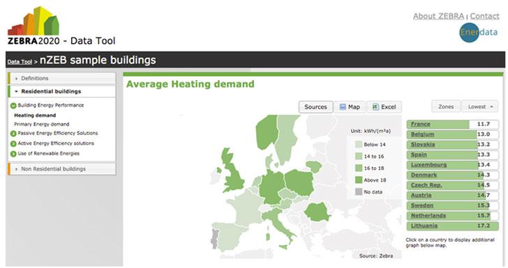 Promedio de demanda de calefacción en los casos tipo EECN en Europa (Fuente: ZEBRA2020 - Data Tool)