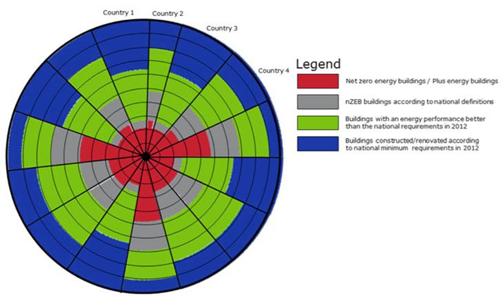 """Ejemplo de una de las representaciones gráficas de las diferentes categorías de edificios por países de acuerdo a la metodología de nZEB radar (Fuente: ZEBRA2020 – nZEB Radar versión """"draft"""" – D2.1)"""