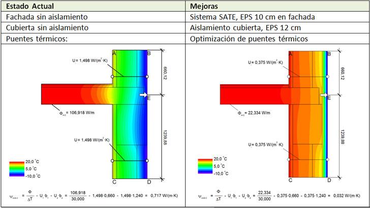 Características y mejoras que se obtendrían al rehabilitar la envolvente térmica en El Garrofer