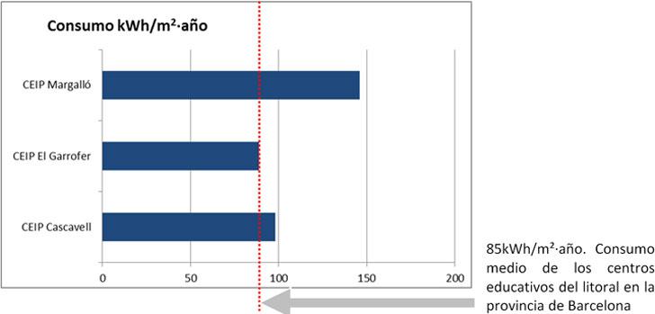 Diagrama del consumo medio anual de los centros educativos estudiados