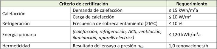 Requerimientos específicos para cumplir con el estándar Passivhaus adaptado al clima mediterráneo