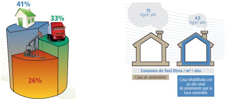 Figura 1. Consumo energía edificios Europa Figura 2. Ahorros en los edificios