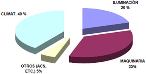 Consumo energía en oficinas (Fuente FENERCOM)