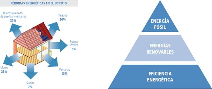 Figura 4. Pérdidas energéticas en el edificio - Figura 5. La Trías Energética