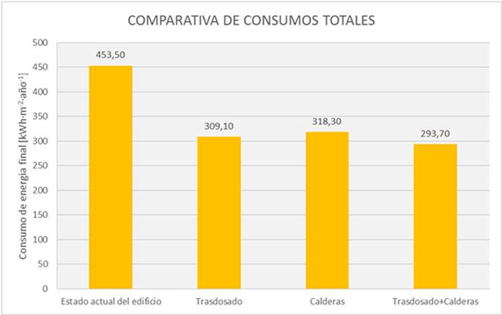 Comparativa de consumos totales.