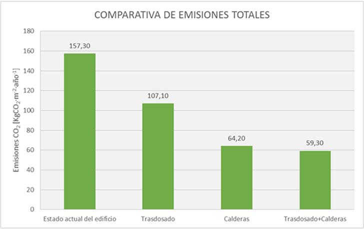 Comparativa de las emisiones totales.