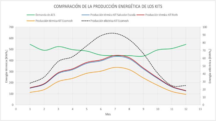 Cálculo de la producción energética según el método F-Chart