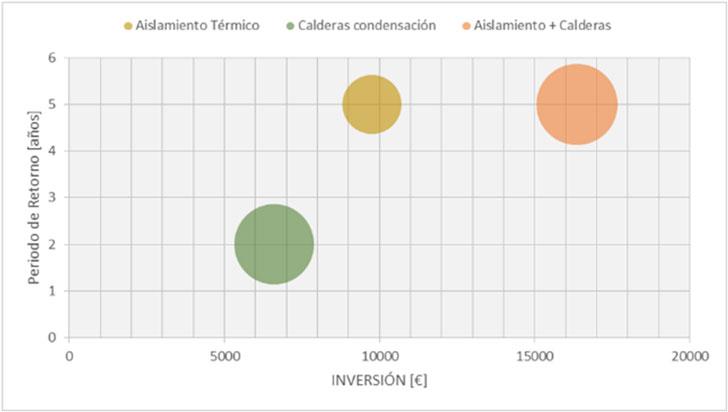 Comparación de inversiones.