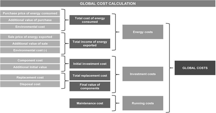 Descripción de los términos que incluye el coste global: costes energéticos, costes de inversión y costes de mantenimiento