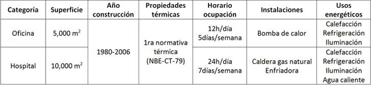 Características básicas de los edificios de referencia