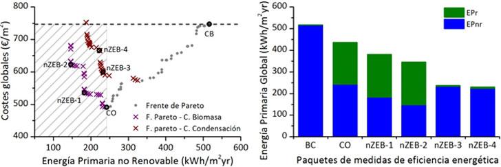 Resultados del análisis coste-beneficio de las MEE aplicadas al hospital de referencia (CB: caso base; CO: coste-óptimo). Izquierda: Costes globales en relación a la Energía Primaria no Renovable de los paquetes de MEE. Derecha: Comparación de la Energía Primaria Global del CB con los paquetes de MEE: CO, nZEB1, nZEB2, nZEB3 y nZEB4