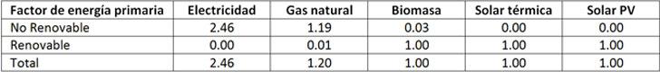 Factores de conversión de energía final a energía primaria (IDAE, 2014)