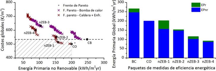 Resultados del análisis coste-beneficio de las MEE aplicadas al edificio de oficina de referencia (CB: caso base; CO: coste-óptimo). Izquierda: Costes globales en relación a la Energía Primaria no Renovable de los paquetes de MEE. Derecha: Comparación de la Energía Primaria Global del CB con los paquetes de MEE:CO, nZEB1, nZEB2, nZEB3 y nZEB4
