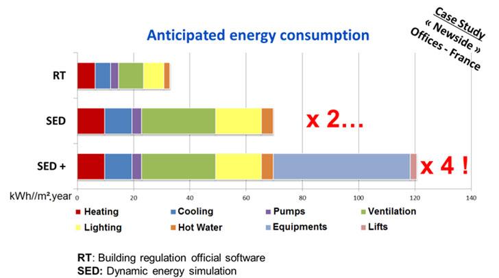 Los retos de los edificios de consumo casi nulo para el sector inmobiliario construible - Oficinas de consumo ...
