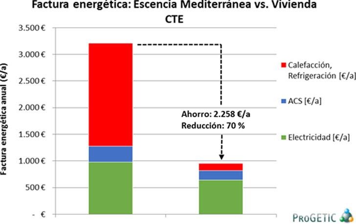 Gráfico de factura energética de una vivienda CTE & Pasiva