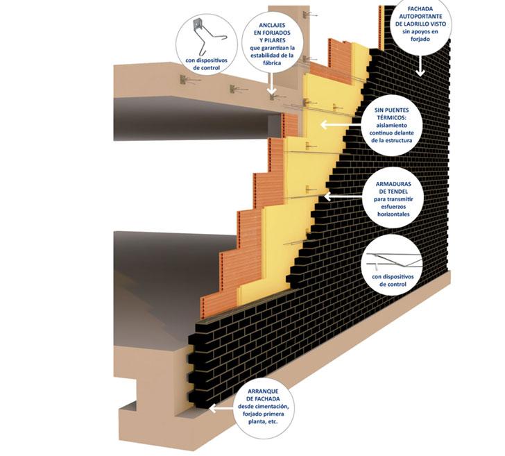 Structura soluci n de fachada de ladrillo cara vista para - Dimensiones ladrillo cara vista ...