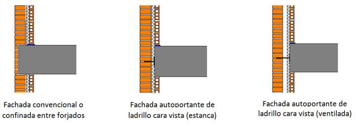 tipos de fachadas de ladrillo visto.