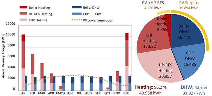 Balance energético de Energía Primaria anual y mensual del EECN de 32 VS en Portugalete