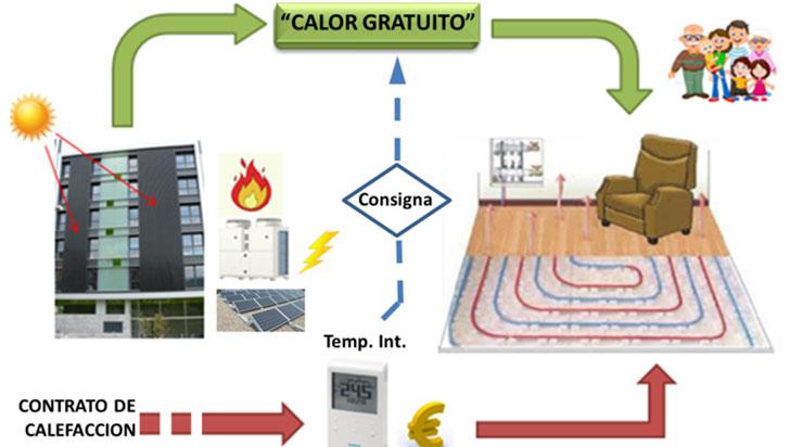 """Esquema del aporte energético renovable de calefacción: """"calor gratuito"""""""