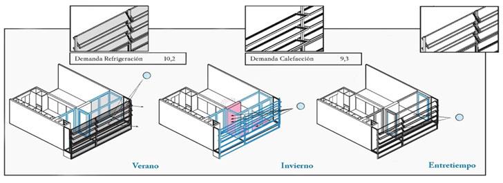 Estudio de las demandas con el movimiento de la galería en la fachada sur planta 4ª central