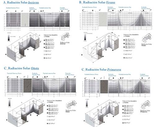 Estudio de la Radiación Solar Acumulativa en las diferentes fachadas durante un año