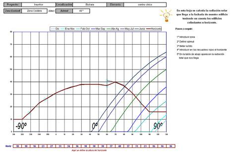 Información gráfica sobre las irradiaciones medias en superficies verticales del proyecto