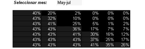 Ejemplo de matriz con porcentajes de iluminación por cuadrante de la ventana para una pareja de meses dada