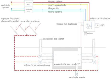 Centro de interpretación de la cultura del olivo y la sostenibilidad, esquema climatización