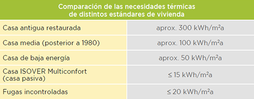 Tabla con una comparación de las necesidades térmicas de distintos estándares de vivienda