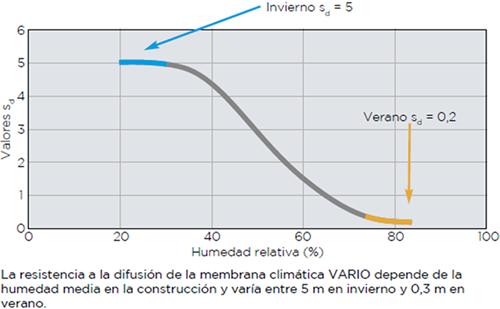 Esquema del Sistema Vario de Isover