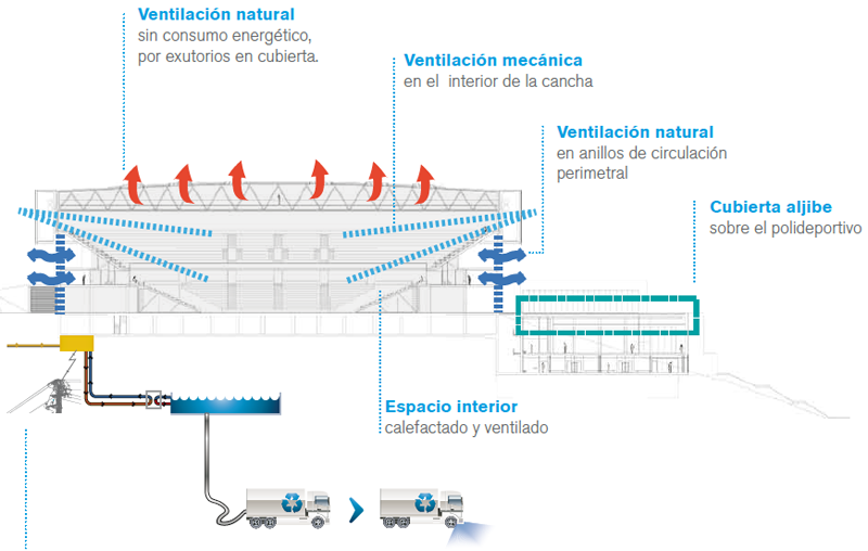 El edificio Bilbao Arena dispone de un sistema de cogeneración
