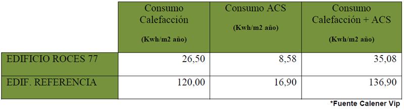Consumos según los datos teóricos del programa de certificación oficial CALENER VIP.