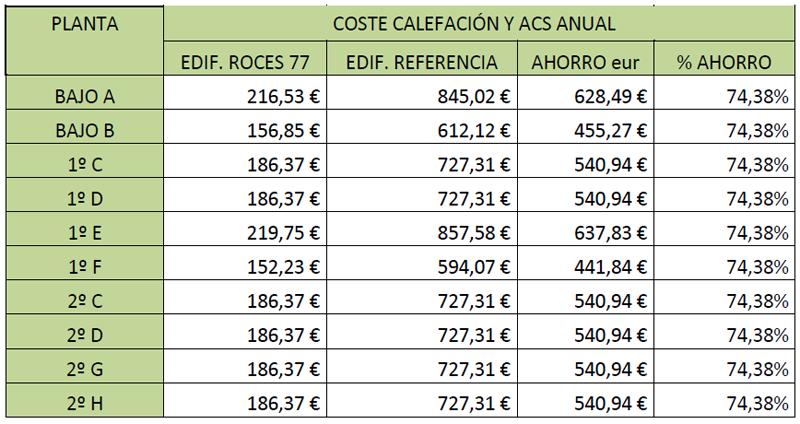 Tabla de los costes económicas de las viviendas.