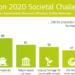 401 propuestas de Proyectos buscan financiación en el Programa Horizonte 2020