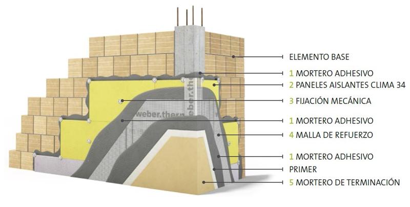 Clima 34 está especialmente indicado para la rehabilitación de fachadas.