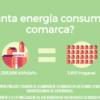 La nueva plataforma persigue el triple objetivo del ahorro y la eficiencia económica, energética y ambiental y permitirá la gestión de suministros así como el análisis de los consumos energéticos de siete municipios de la comarca.