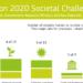 184 millones de euros de financiación Horizonte 2020 para Acción Climática y Economía Circular
