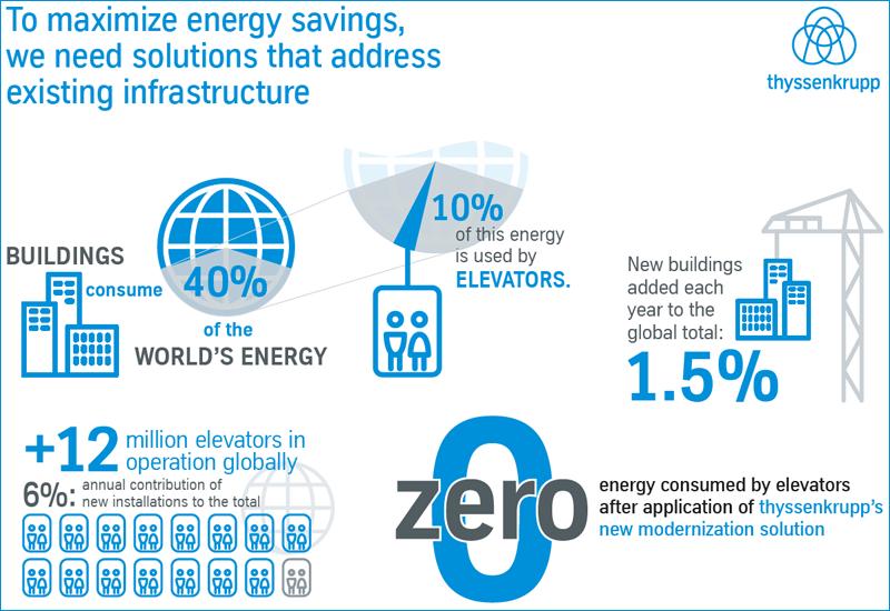 El concepto de energía neta-cero de los ascensores forma parte del reto de Thyssenkrupp de ofrecer productos y servicios inteligentes que ahorren energía y mejoren la movilidad urbana.
