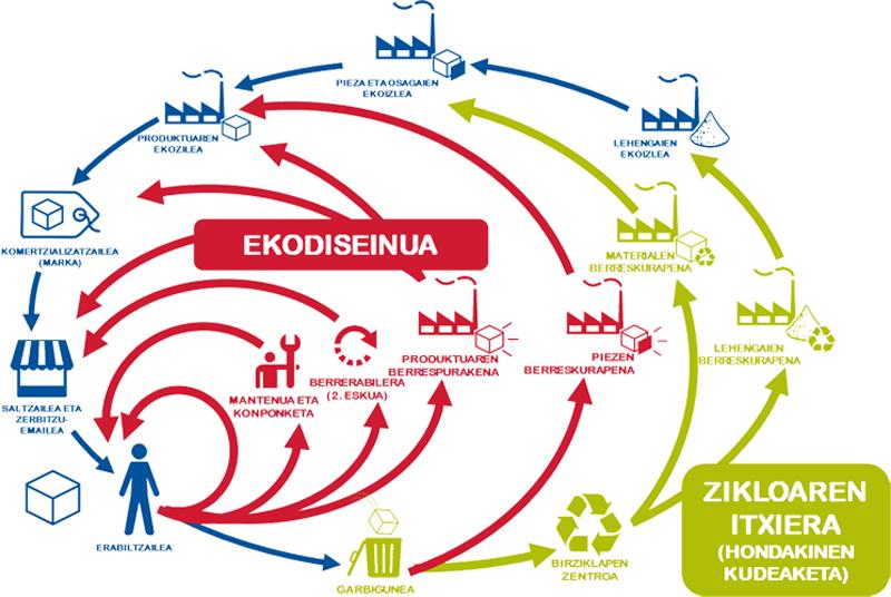 """La convocatoria se enmarca en el plan de acción de Economía Circular de la Comisión Europea (""""Economía Circular: cerrando el ciclo"""") y pretende incentivar el diseño de productos y servicios con menor impacto ambiental a lo largo de todo su ciclo de vida."""