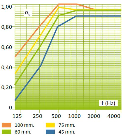 Variaciones en el coeficiente de absorción acústica.