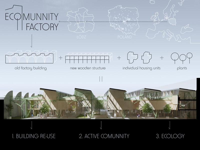 Conversión de una fábrica en vivienda.