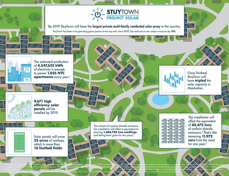 Proyecto SolarStuyTown.
