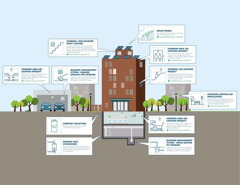 Acciones para la Sostenibilidad en StuyTown.