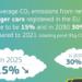 La Comisión Europea propone nuevas medidas para reducir las Emisiones de CO2 de vehículos en 2030